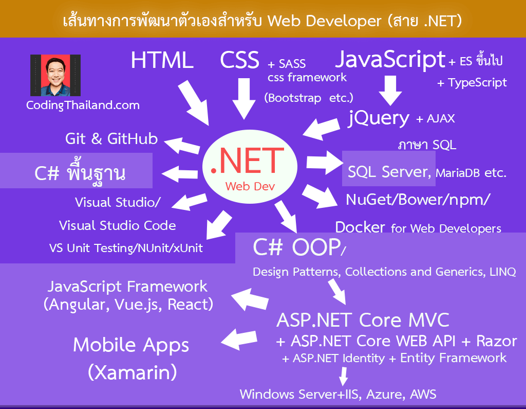 ASP.NET Learning Path