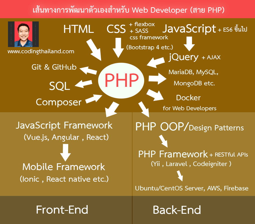 PHP Learning Path